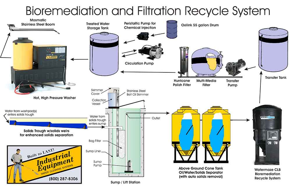 Bioremediation and Filtration Recycle System - Media Filter