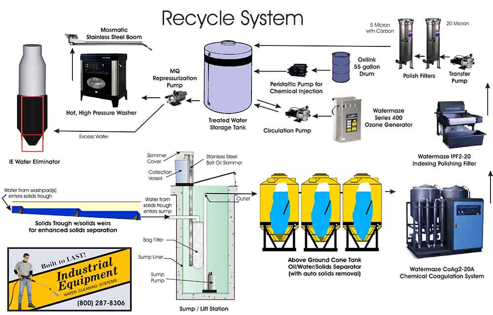 Recycle System - Polish Filters